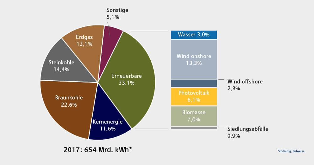 Tortendiagramm zur Bruttostromerzeugung 2017 nach Energieträger