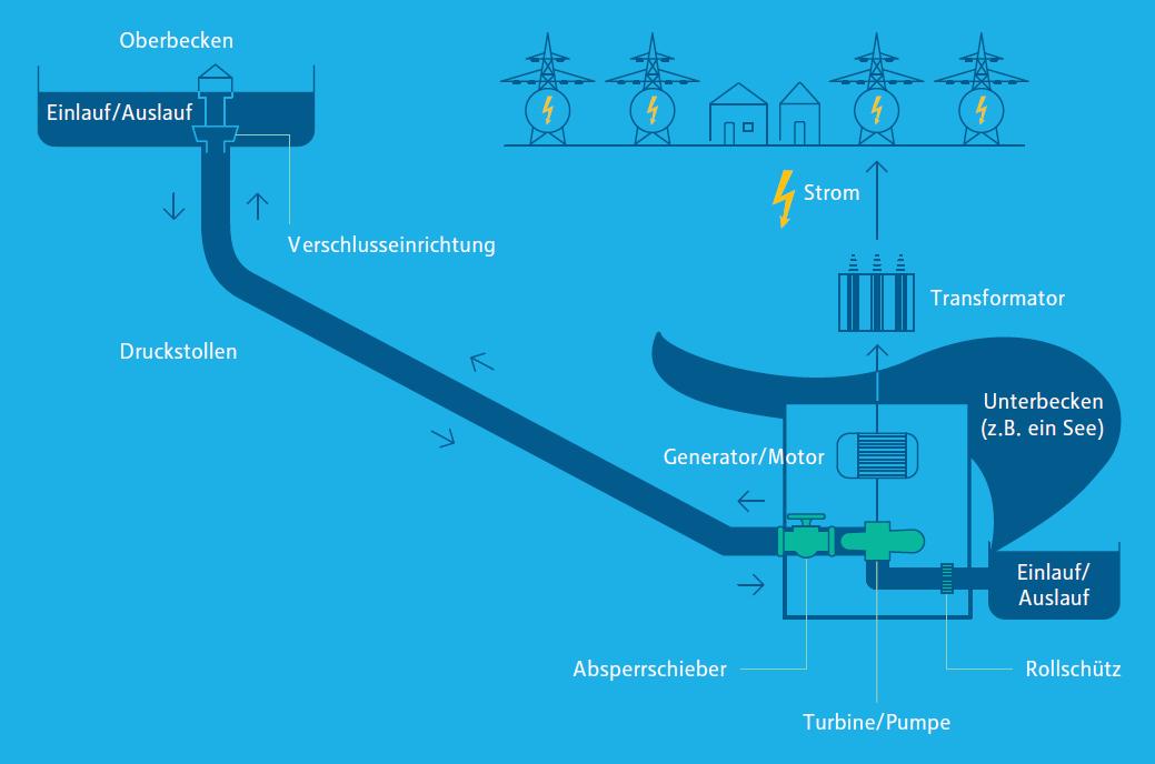 Infografiken in enformer Schematische Darstellung zur Funktionsweise eines Pumpspeicherkraftwerks