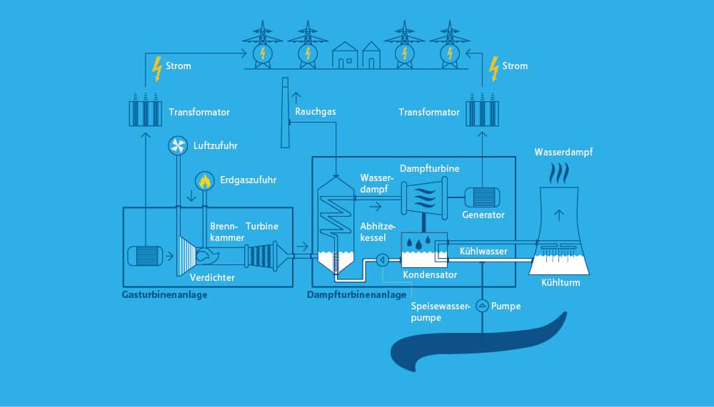 Infografik zum Aufbau eines Gas- und Dampfturbinenkraftwerks