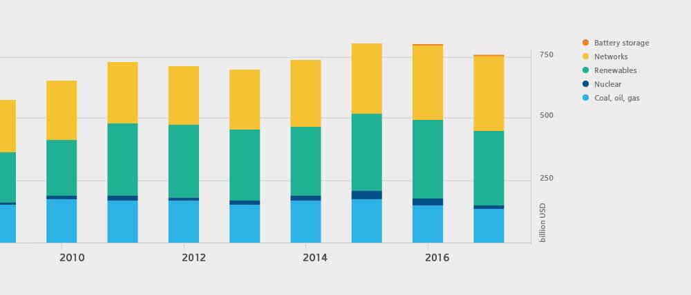 Grafik zur Investitionen im Energiesektor