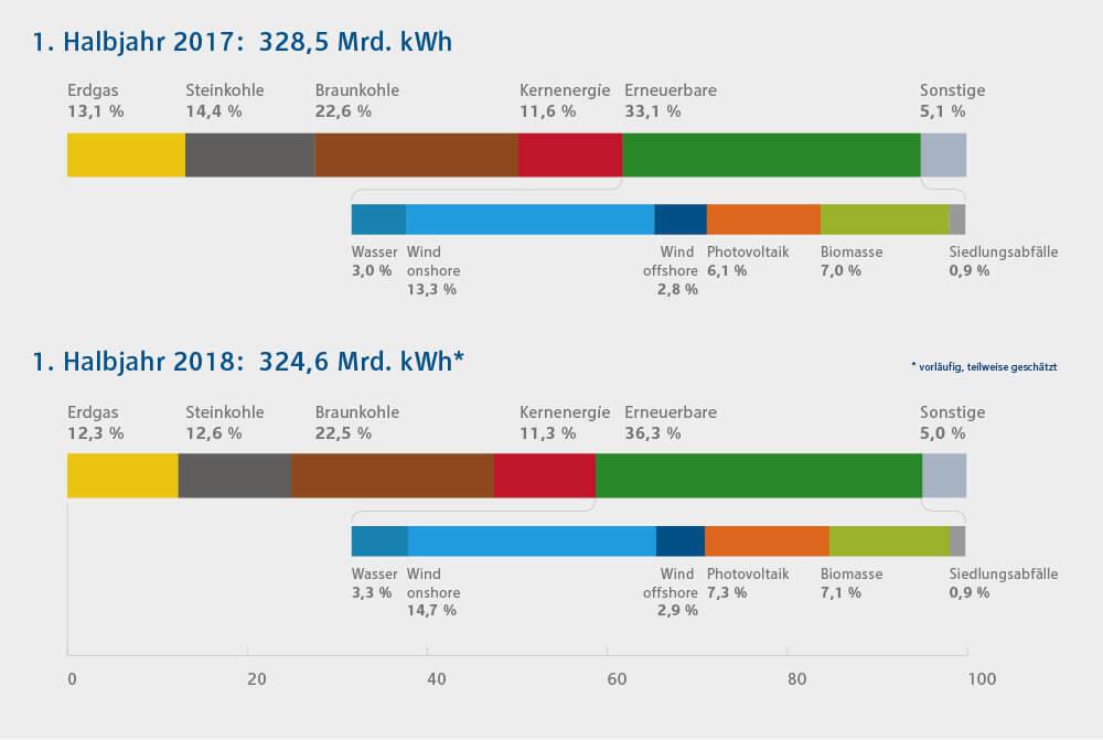Diagramm zur Bruttostromerzeugung in Deutschland im Vorjahresvergleich