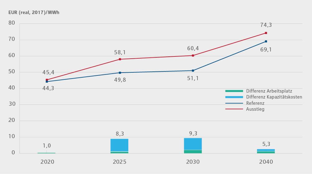 Grafik zur Verdeutlichung der Strompreisunterschiede Referenzszenario vs. Kohleausstieg zwischen 2020 und 2040