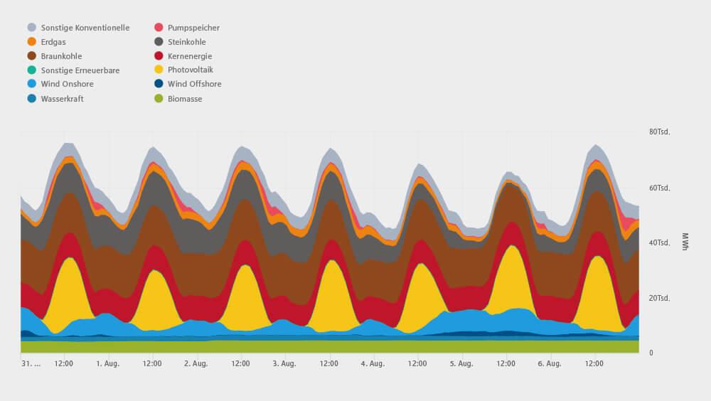 Grafik zur realisierten Stromerzeugung in Deutschland im Zeitraum vom 31.07. bis 06.08.2018