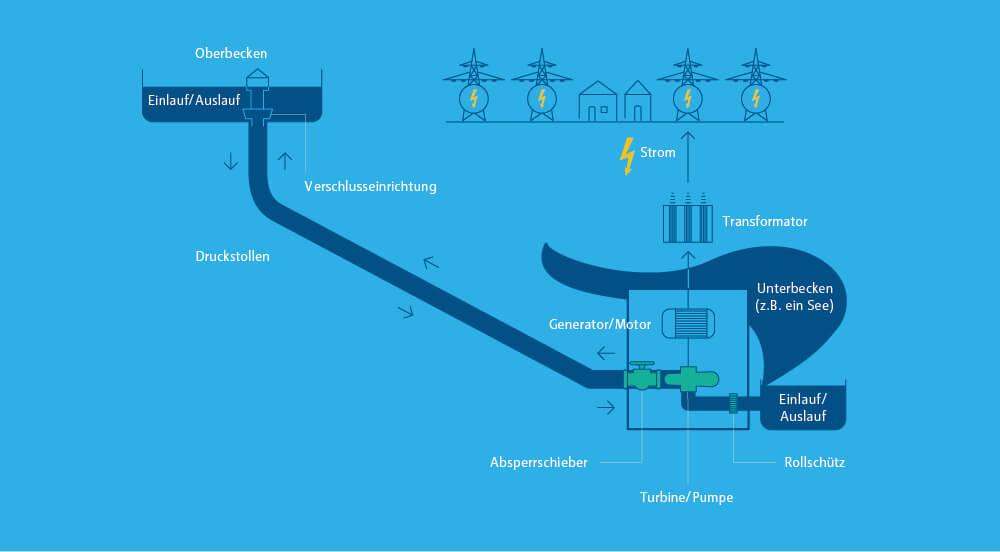 Energiespeicher im enformer Infografik Funktionsweise Pumpspeicherkraftwerk