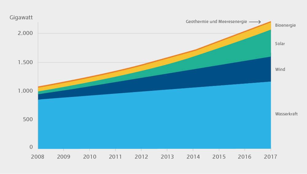 Grafik zur Kapazitätsentwicklung von Strometwicklungsanlagen auf Basis erneuerbarer Energien nach Technologiearten 2008 bis 2017