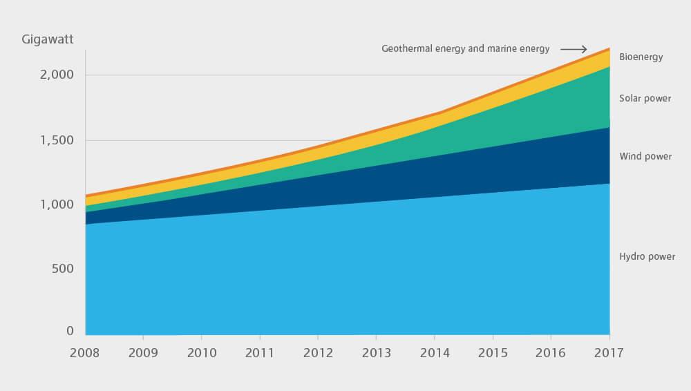 Grafische Darstellung von verschiedenen Erneuerbaren Energien