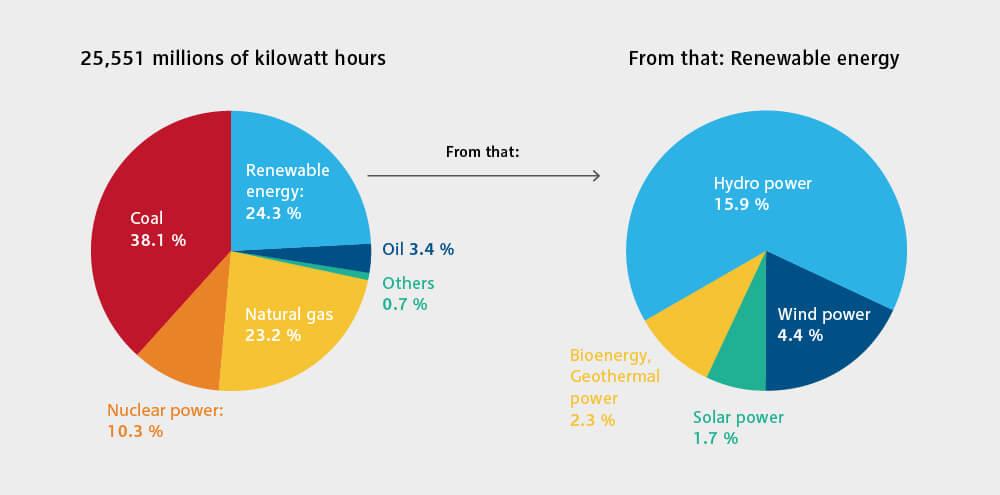 Grafische Darstellung des Energieverbrauchs mit Erneuerbaren