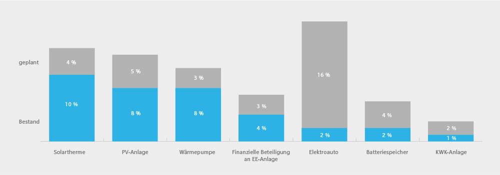 KfW Research Diagramm zu Energiewendetechnologien in deutschen Haushalten in Prozent Bestand und geplant