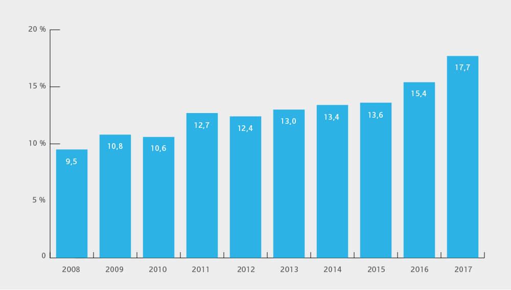 Enerdata Balkendiagramm zum Anteil erneuerbarer Energien an der Stromproduktion in den USA 2008 bis 2017