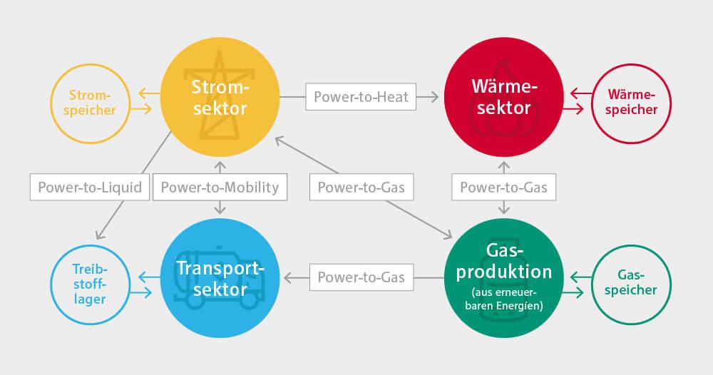 Schematische Darstellung der gekoppelten Sektoren und der sie verbindenden Power to X Technologien
