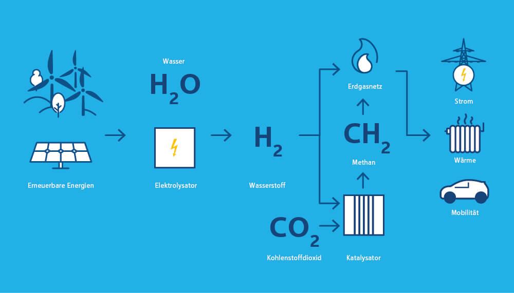 Grafik zur Wirkungsweise des Power to Gas Verfahrens