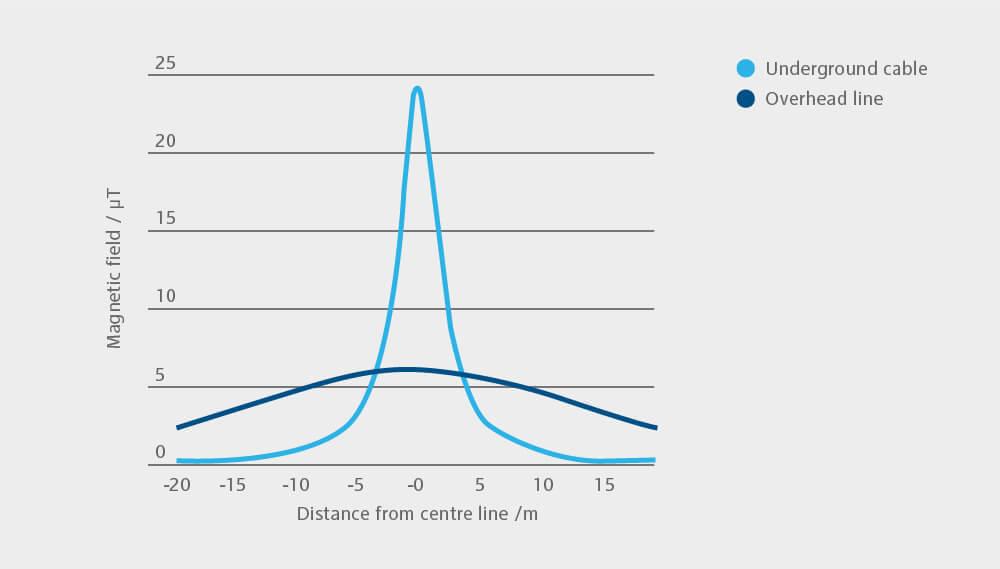 Grafik zum Netzausbau
