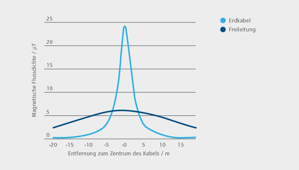 Grafische Darstellung Vergleich der Strahlung bei Freileitungen und Erdkabeln