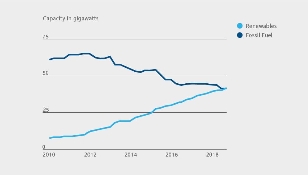 Grafik zur Kapazität in Gigawatt von Konventionellen und Erneuerbaren