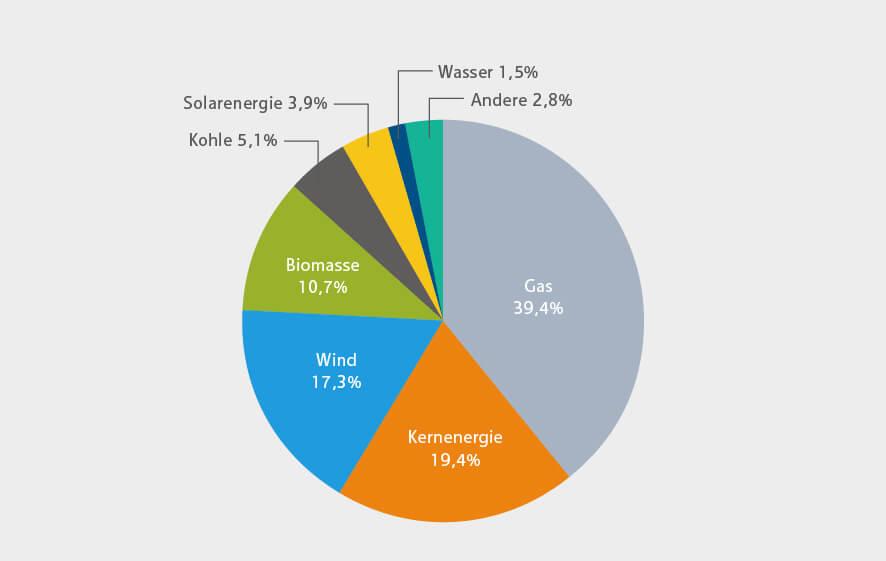Carbon Brief Kreisdiagramm Britischer Strommix im Jahr 2018