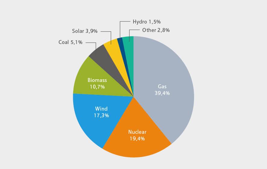 Schematische Darstellung der Anteile der Stromerzeugung in Großbritannien