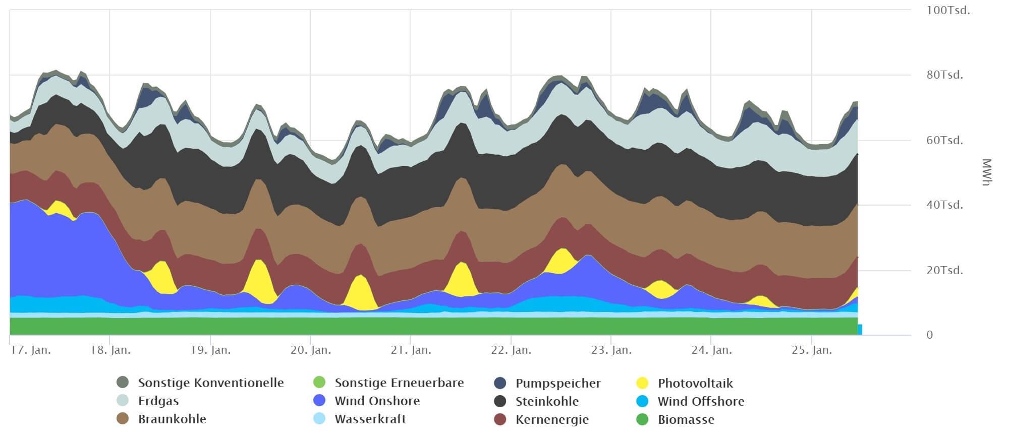Diagramm der realisierten Nettostromerzeugung in Deutschland aufgeteilt auf die unterschiedlichen Energiequellen im Zeitraum 17. bis 25. Januar 2019