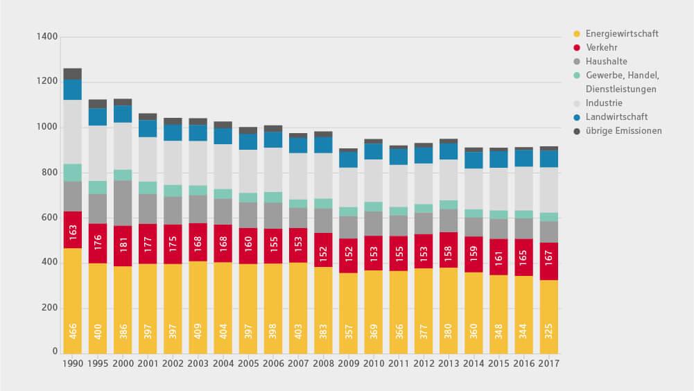 Infografik zum Kohlenstoffdioxid-Ausstoß im Transportsektor