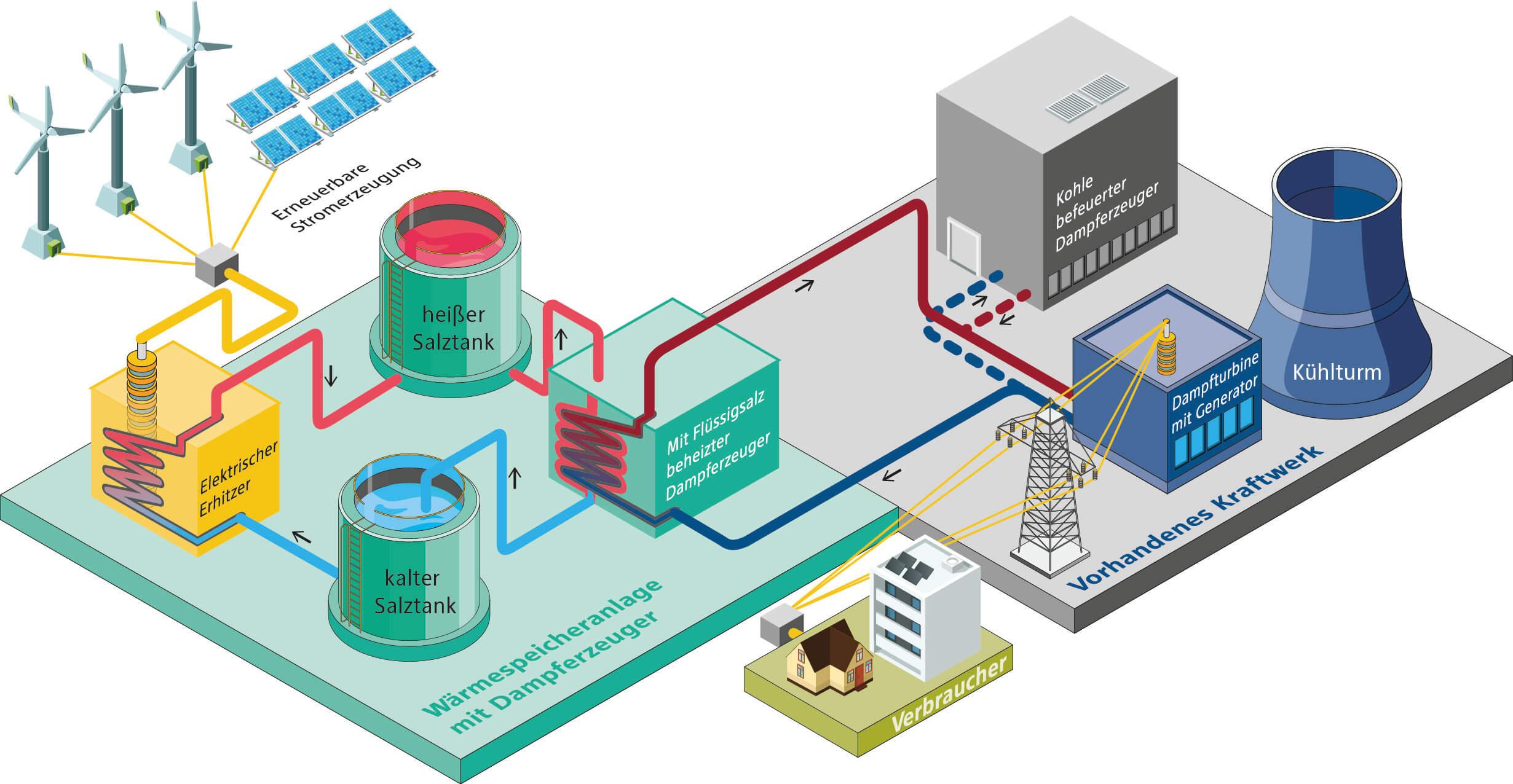 Grafische Darstellung der Kopplung von Erneuerbaren Energien und einem Kohlekraftwerk zu einem Wärmespeicherkraftwerk