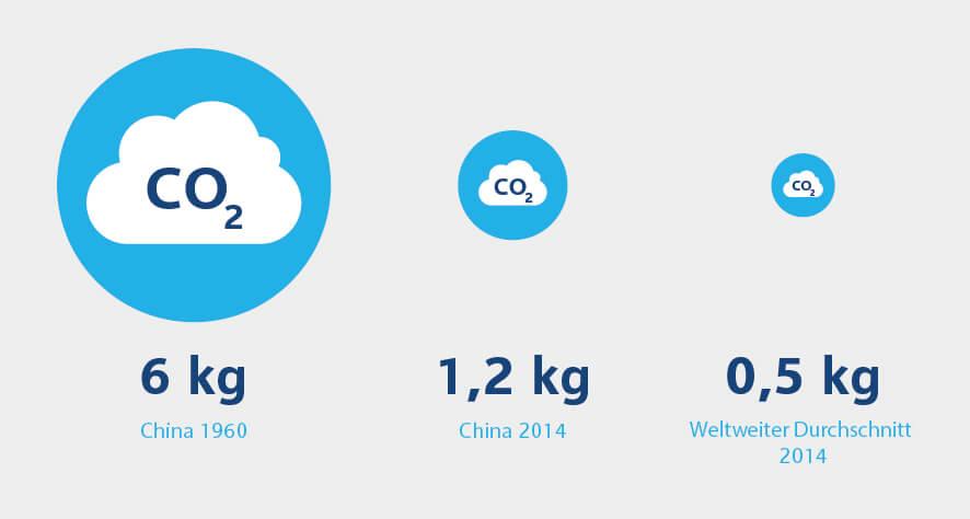 Grafische Darstellung des CO2-Ausstoßes von China in Entwicklung