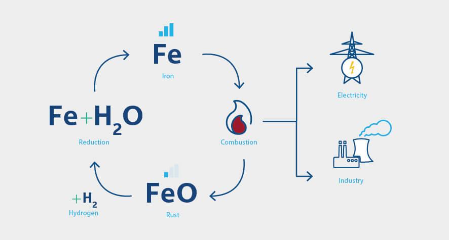 Schematische Darstellung des Kreislaufs der Metallverbrennung