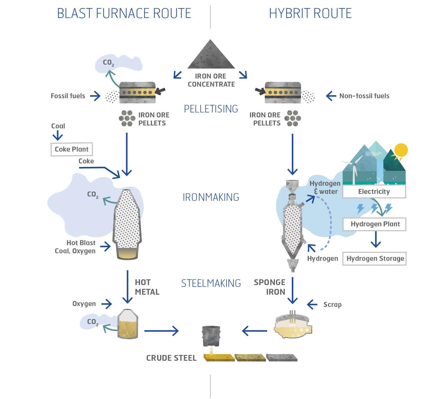Grafische Darstellung der Funktionsweise des neuen Hybrit Kessels mit Wasserstoff statt Kohlenstoffdioxid